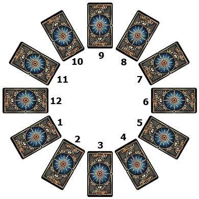 Výklad 12 kariet do kruhu